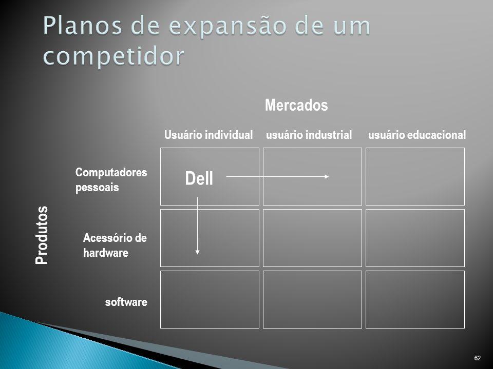 62 Usuário individual usuário industrial usuário educacional Computadores pessoais Acessório de hardware software Dell Produtos Mercados