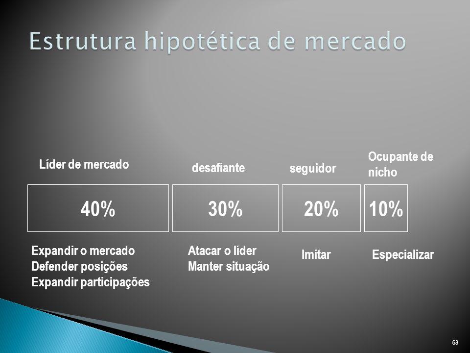 63 40%30%20%10% Líder de mercado desafiante seguidor Ocupante de nicho Expandir o mercado Defender posições Expandir participações Atacar o líder Manter situação ImitarEspecializar
