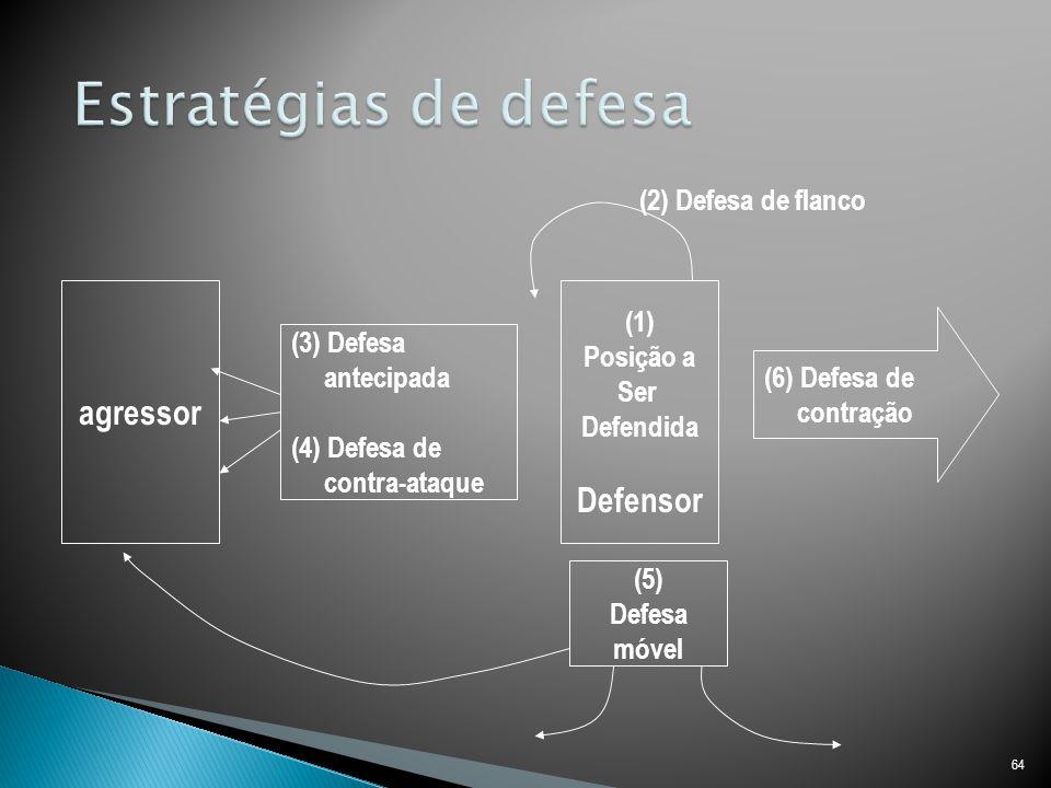 64 agressor (3) Defesa antecipada (4) Defesa de contra-ataque (1) Posição a Ser Defendida Defensor (5) Defesa móvel (6) Defesa de contração (2) Defesa de flanco