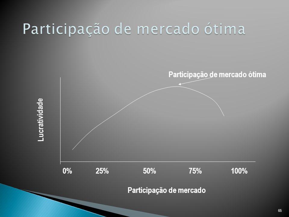 65 0% 25% 50% 75% 100% Participação de mercado Lucratividade Participação de mercado ótima