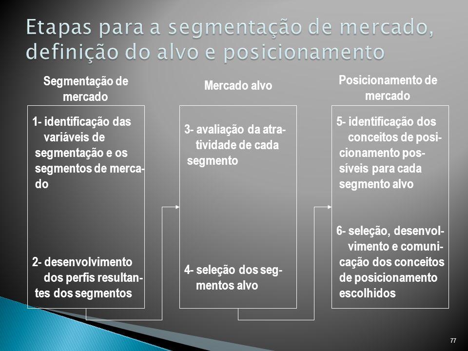77 1- identificação das variáveis de segmentação e os segmentos de merca- do 2- desenvolvimento dos perfis resultan- tes dos segmentos 3- avaliação da atra- tividade de cada segmento 4- seleção dos seg- mentos alvo 5- identificação dos conceitos de posi- cionamento pos- síveis para cada segmento alvo 6- seleção, desenvol- vimento e comuni- cação dos conceitos de posicionamento escolhidos Segmentação de mercado Mercado alvo Posicionamento de mercado