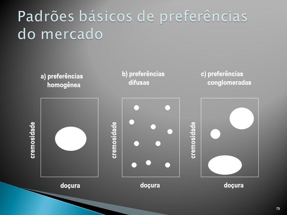 79 a) preferências homogênea b) preferências difusas c) preferências conglomeradas cremosidade doçura
