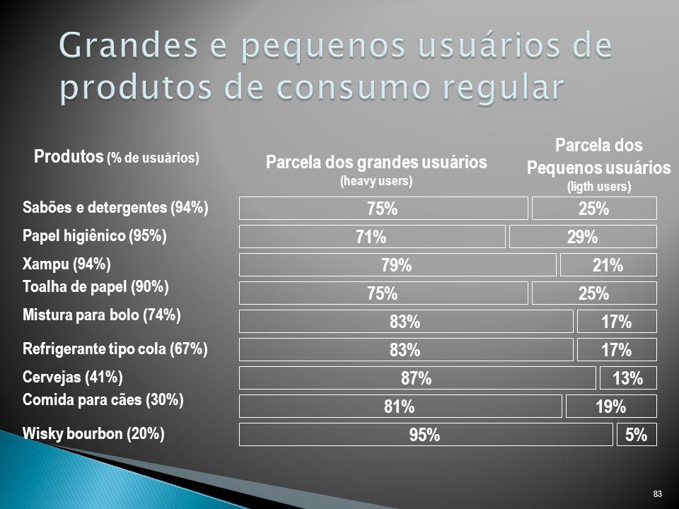 83 75% 71% 79% 75% 83% 87% 81% 95%5% 19% 13% 17% 25% 29% 21% Parcela dos grandes usuários (heavy users) Parcela dos Pequenos usuários (ligth users) Produtos (% de usuários) Sabões e detergentes (94%) Papel higiênico (95%) Xampu (94%) Toalha de papel (90%) Mistura para bolo (74%) Refrigerante tipo cola (67%) Cervejas (41%) Comida para cães (30%) Wisky bourbon (20%)