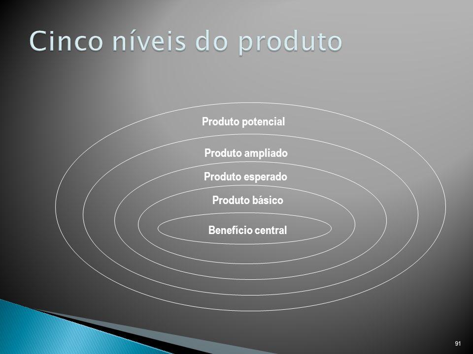 91 Benefício central Produto básico Produto esperado Produto ampliado Produto potencial