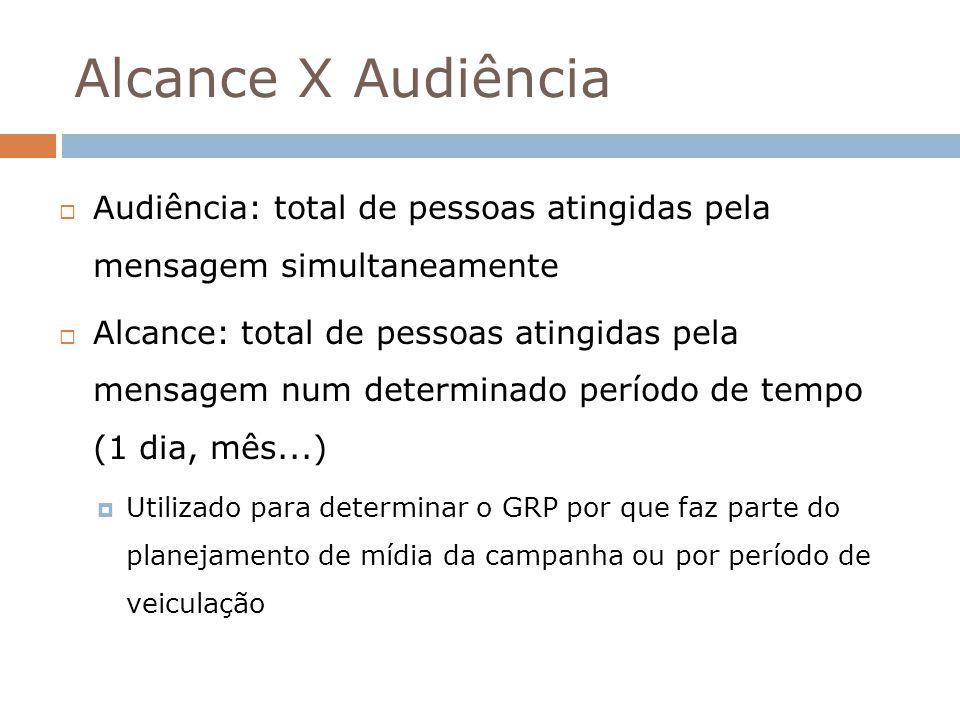 Alcance X Audiência Audiência: total de pessoas atingidas pela mensagem simultaneamente Alcance: total de pessoas atingidas pela mensagem num determin