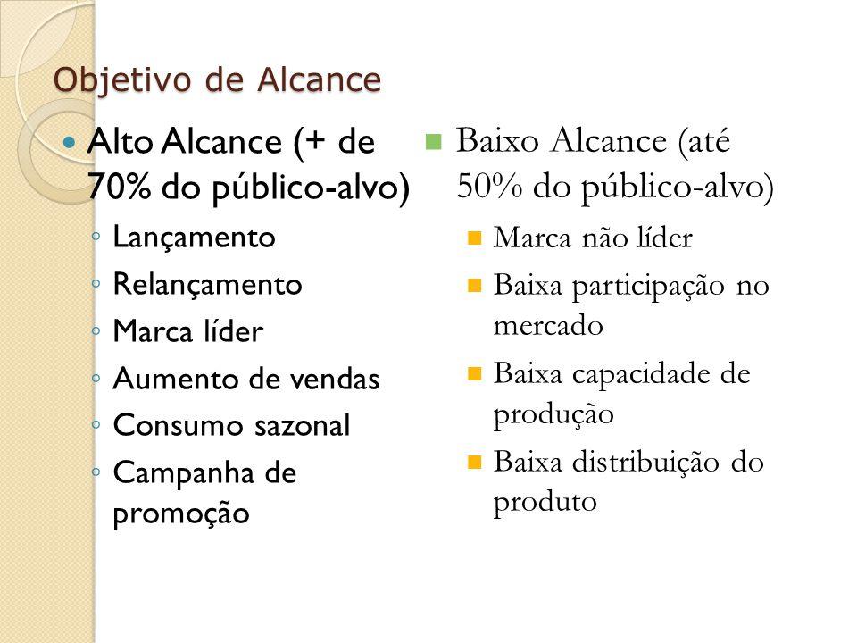 Objetivo de Alcance Alto Alcance (+ de 70% do público-alvo) Lançamento Relançamento Marca líder Aumento de vendas Consumo sazonal Campanha de promoção