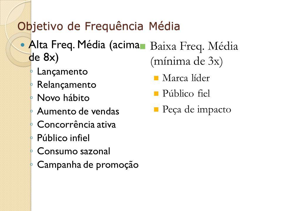 Objetivo de Frequência Média Alta Freq. Média (acima de 8x) Lançamento Relançamento Novo hábito Aumento de vendas Concorrência ativa Público infiel Co