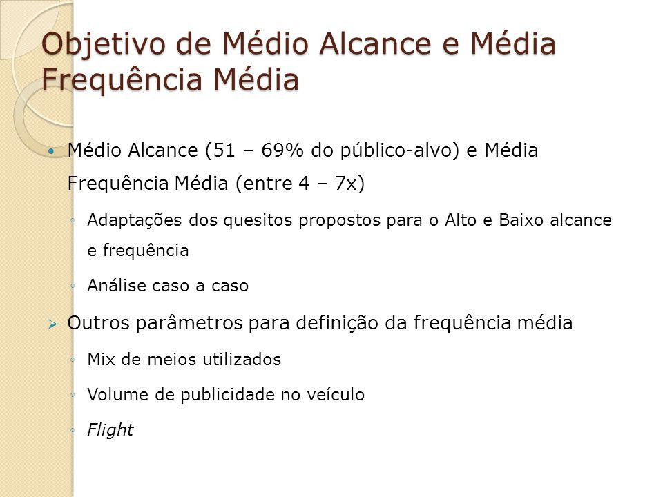 Objetivo de Médio Alcance e Média Frequência Média Médio Alcance (51 – 69% do público-alvo) e Média Frequência Média (entre 4 – 7x) Adaptações dos que