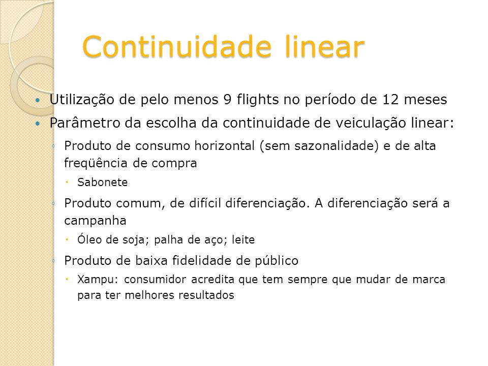 Continuidade linear Utilização de pelo menos 9 flights no período de 12 meses Parâmetro da escolha da continuidade de veiculação linear: Produto de co