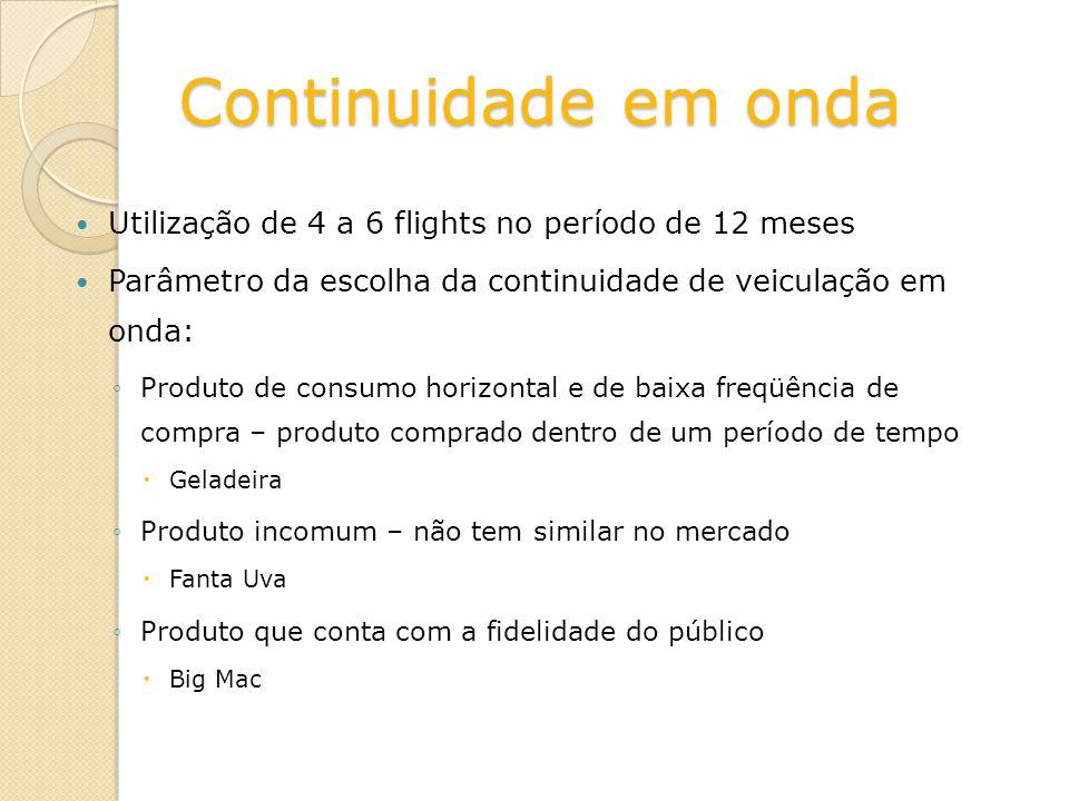 Continuidade em onda Utilização de 4 a 6 flights no período de 12 meses Parâmetro da escolha da continuidade de veiculação em onda: Produto de consumo