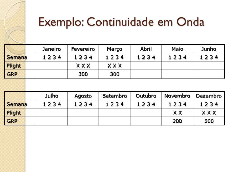 Exemplo: Continuidade em Onda JaneiroFevereiroMarçoAbrilMaioJunho Semana 1 2 3 4 Flight X X X GRP300300 JulhoAgostoSetembroOutubroNovembroDezembroSema
