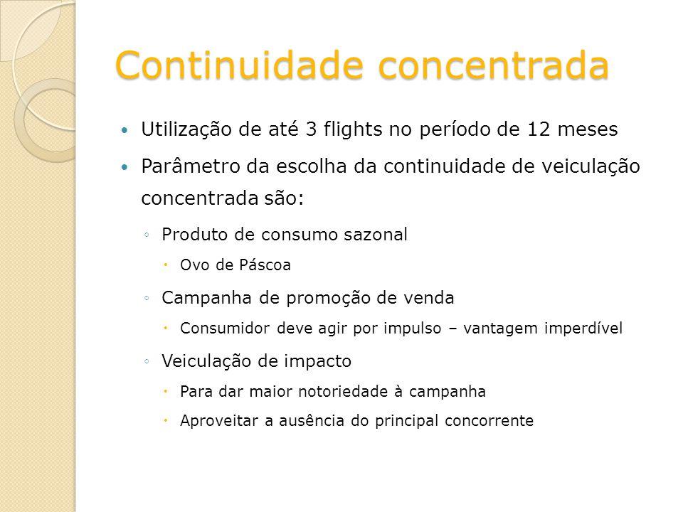 Continuidade concentrada Utilização de até 3 flights no período de 12 meses Parâmetro da escolha da continuidade de veiculação concentrada são: Produt