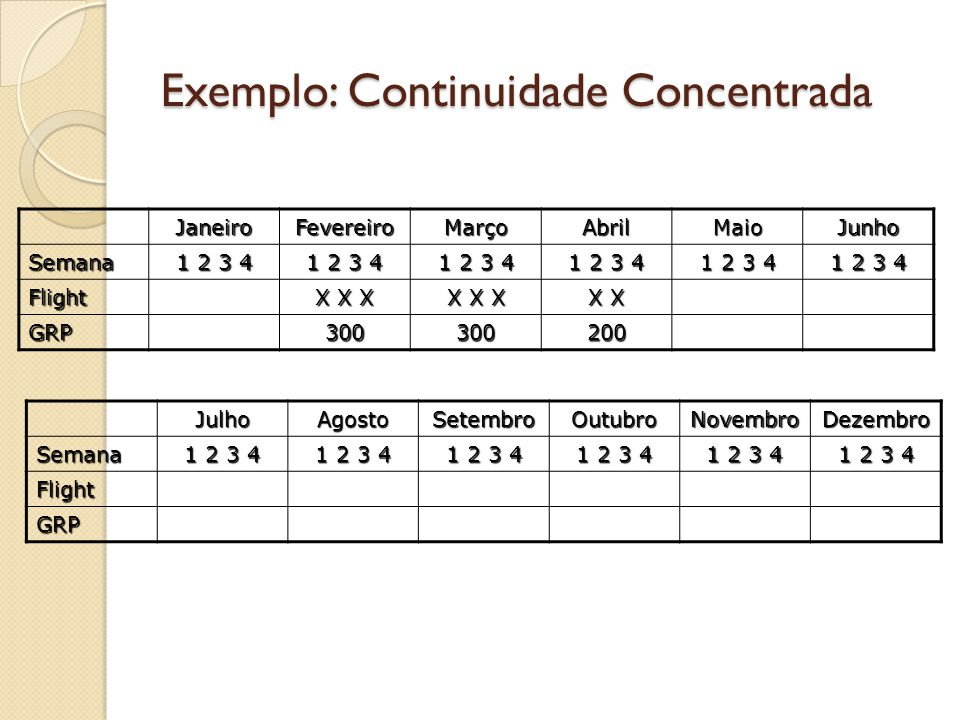 Exemplo: Continuidade Concentrada JaneiroFevereiroMarçoAbrilMaioJunho Semana 1 2 3 4 Flight X X X X X GRP300300200 JulhoAgostoSetembroOutubroNovembroD