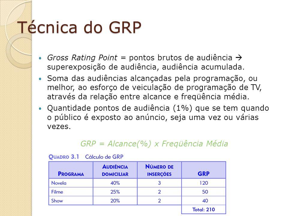Técnica do GRP Gross Rating Point = pontos brutos de audiência superexposição de audiência, audiência acumulada. Soma das audiências alcançadas pela p