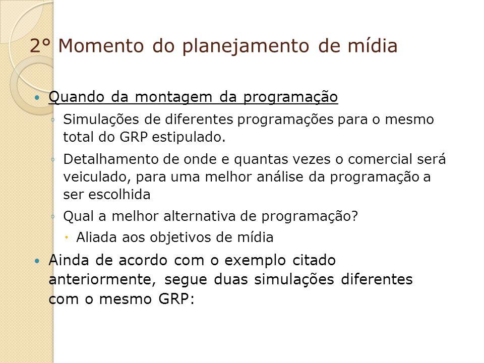 2° Momento do planejamento de mídia Quando da montagem da programação Simulações de diferentes programações para o mesmo total do GRP estipulado. Deta
