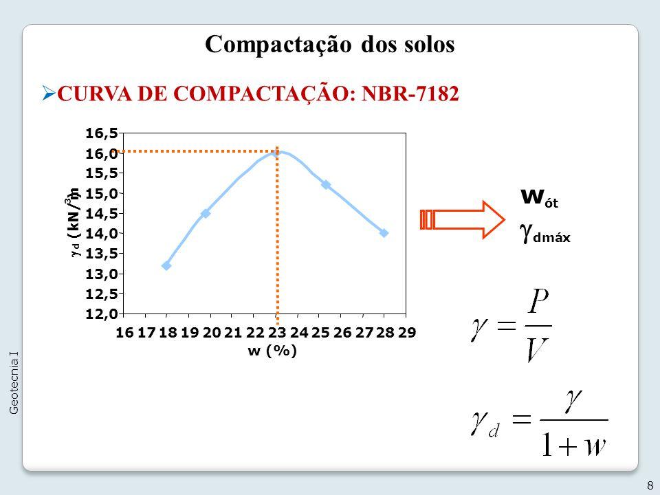 Compactação dos solos Controle da compactação -O método do frasco de areia P 1 = P(areia + frasco + cone) P 2 = P solo furo úmido w = umidade do solo no furo P 3 = P solo furo seco P 4 = P restante (areia + frasco + cone) P 5 = P areia (furo + cone) V = volume do furo escavado P 6 = P areia no cone 19 Geotecnia I
