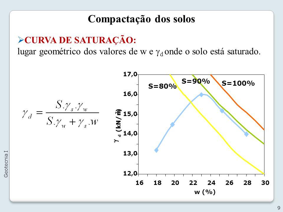 Compactação dos solos CURVA DE SATURAÇÃO: lugar geométrico dos valores de w e d onde o solo está saturado. 9 Geotecnia I 12,0 13,0 14,0 15,0 16,0 17,0