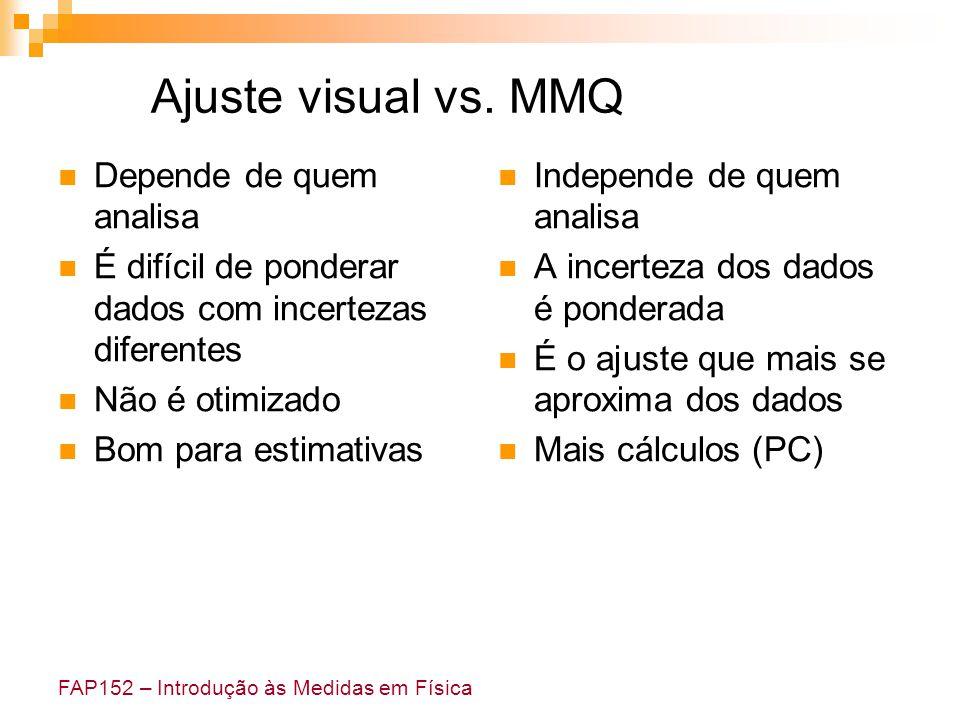 FAP152 – Introdução às Medidas em Física Ajuste visual vs. MMQ Depende de quem analisa É difícil de ponderar dados com incertezas diferentes Não é oti
