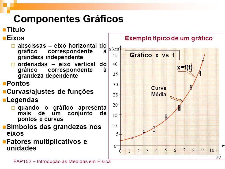 FAP152 – Introdução às Medidas em Física Módulo – extensão da unidade da grandeza que, por exemplo, pode ser dada em centímetros.