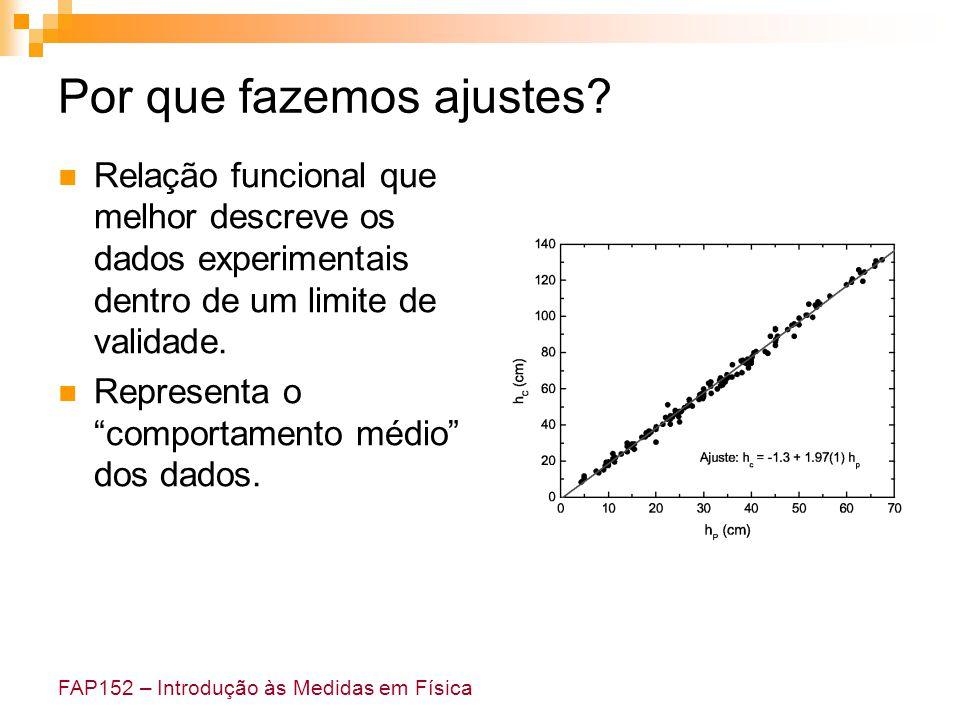 FAP152 – Introdução às Medidas em Física Por que fazemos ajustes? Relação funcional que melhor descreve os dados experimentais dentro de um limite de