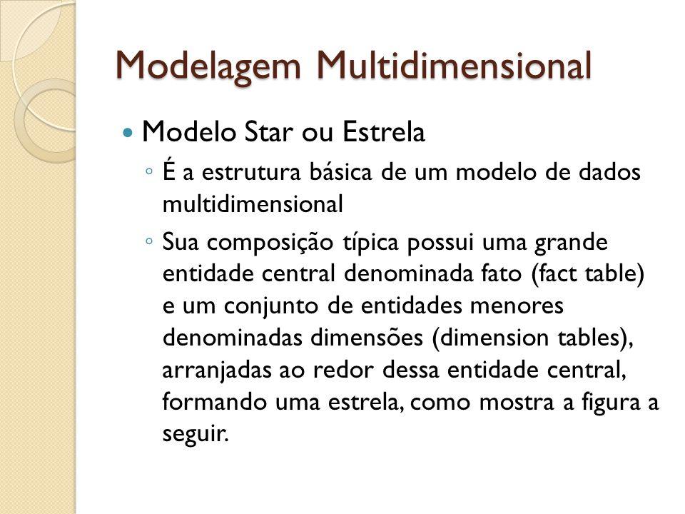 Modelo Star ou Estrela É a estrutura básica de um modelo de dados multidimensional Sua composição típica possui uma grande entidade central denominada fato (fact table) e um conjunto de entidades menores denominadas dimensões (dimension tables), arranjadas ao redor dessa entidade central, formando uma estrela, como mostra a figura a seguir.