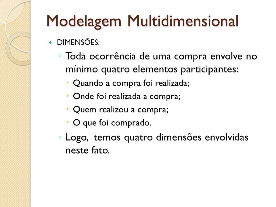Modelagem Multidimensional DIMENSÕES: Toda ocorrência de uma compra envolve no mínimo quatro elementos participantes: Quando a compra foi realizada; Onde foi realizada a compra; Quem realizou a compra; O que foi comprado.