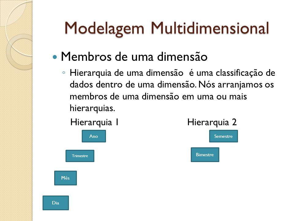 Modelagem Multidimensional Membros de uma dimensão Hierarquia de uma dimensão é uma classificação de dados dentro de uma dimensão.