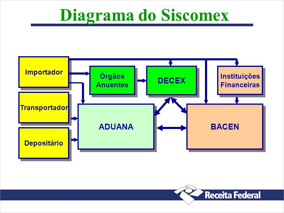 Autorização para Utilizar o Siscomex Habilitação do Responsável legal Credenciamento de representantes Somente empresas estabelecidas no Brasil podem