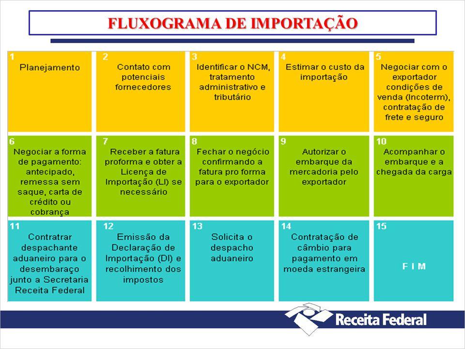 FLUXOGRAMA DE IMPORTAÇÃO