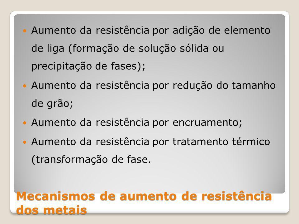Mecanismos de aumento de resistência dos metais Aumento da resistência por adição de elemento de liga (formação de solução sólida ou precipitação de fases); Aumento da resistência por redução do tamanho de grão; Aumento da resistência por encruamento; Aumento da resistência por tratamento térmico (transformação de fase.