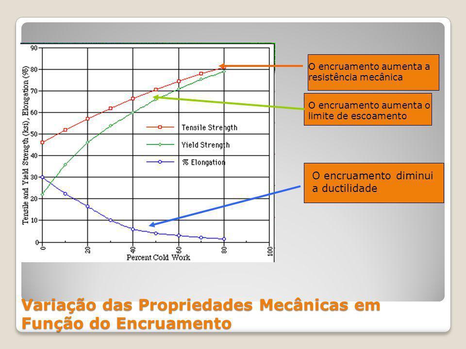 Variação das Propriedades Mecânicas em Função do Encruamento O encruamento aumenta a resistência mecânica O encruamento aumenta o limite de escoamento