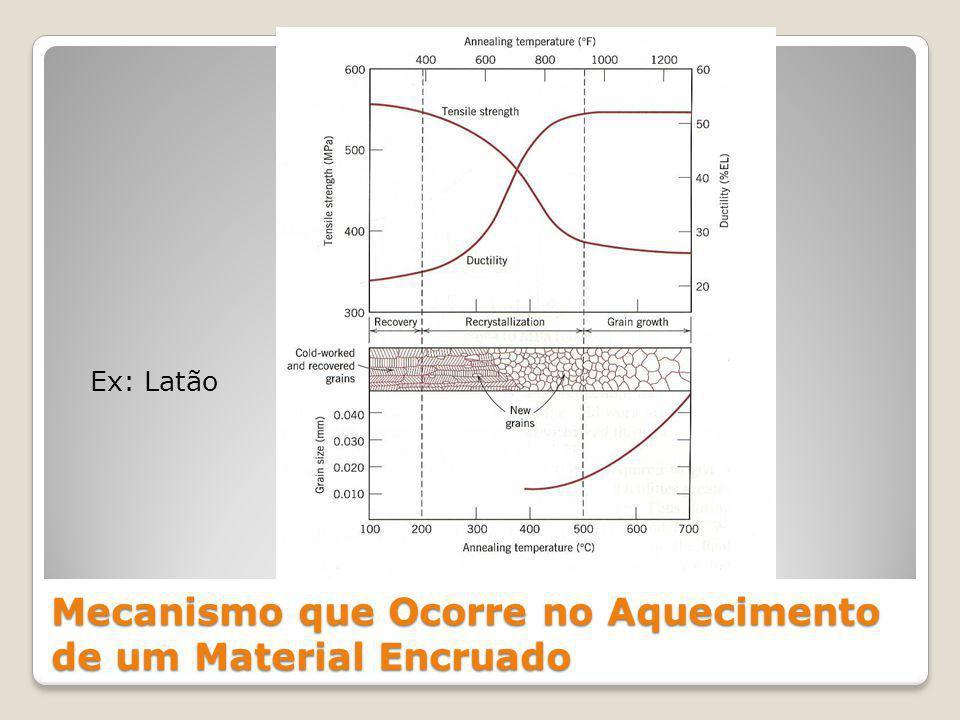 20 Ex: Latão Mecanismo que Ocorre no Aquecimento de um Material Encruado