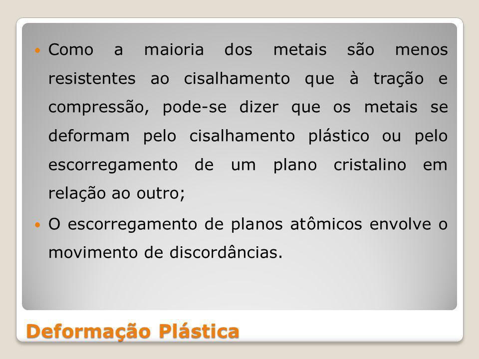 Deformação Plástica Como a maioria dos metais são menos resistentes ao cisalhamento que à tração e compressão, pode-se dizer que os metais se deformam pelo cisalhamento plástico ou pelo escorregamento de um plano cristalino em relação ao outro; O escorregamento de planos atômicos envolve o movimento de discordâncias.