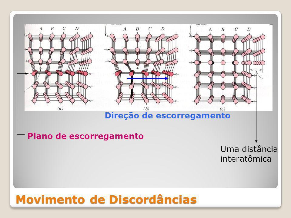 Movimento de Discordâncias Plano de escorregamento Direção de escorregamento Uma distância interatômica