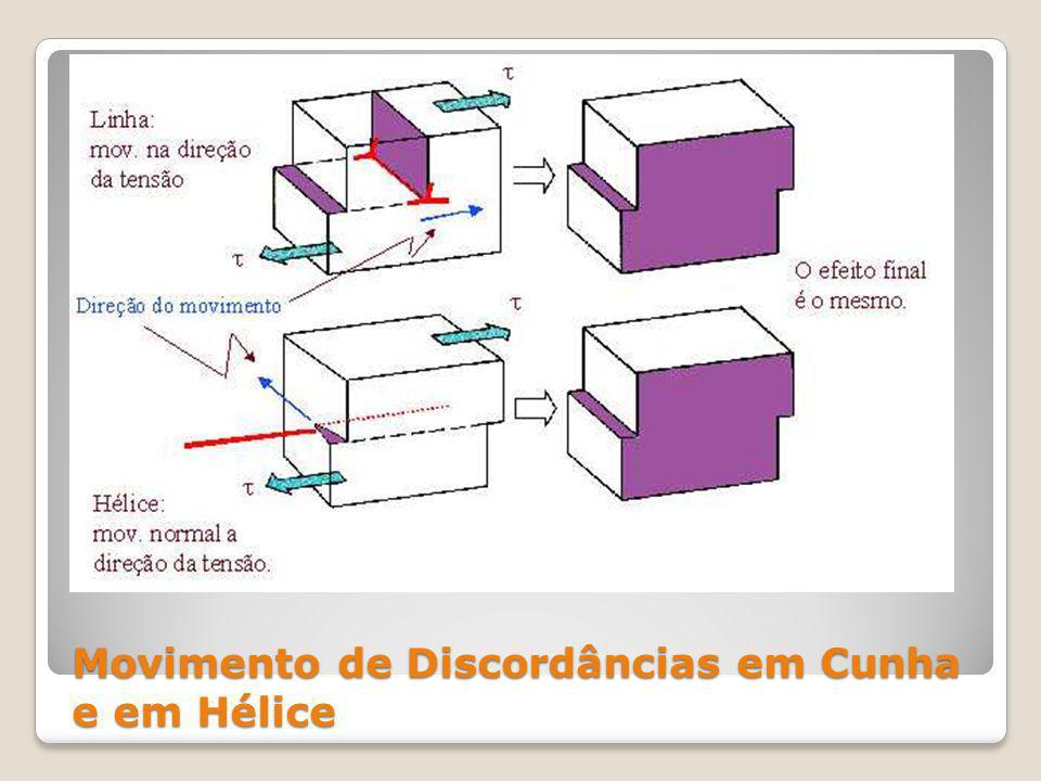 Encruamento e Microestrutura Antes da deformação Depois da deformação