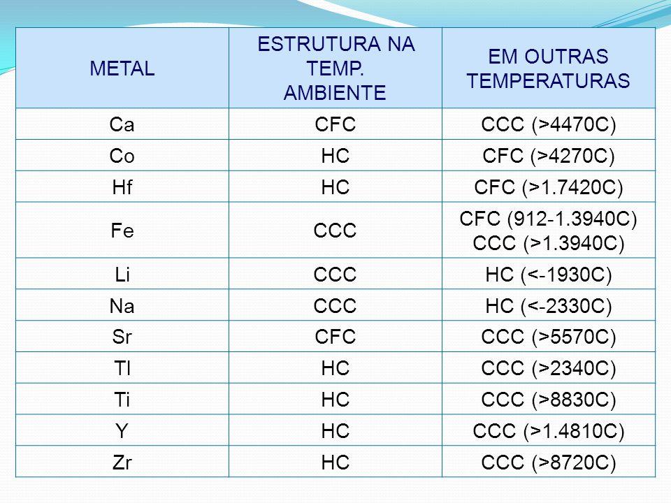 METAL ESTRUTURA NA TEMP. AMBIENTE EM OUTRAS TEMPERATURAS CaCFCCCC (>4470C) CoHCCFC (>4270C) HfHCCFC (>1.7420C) FeCCC CFC (912-1.3940C) CCC (>1.3940C)