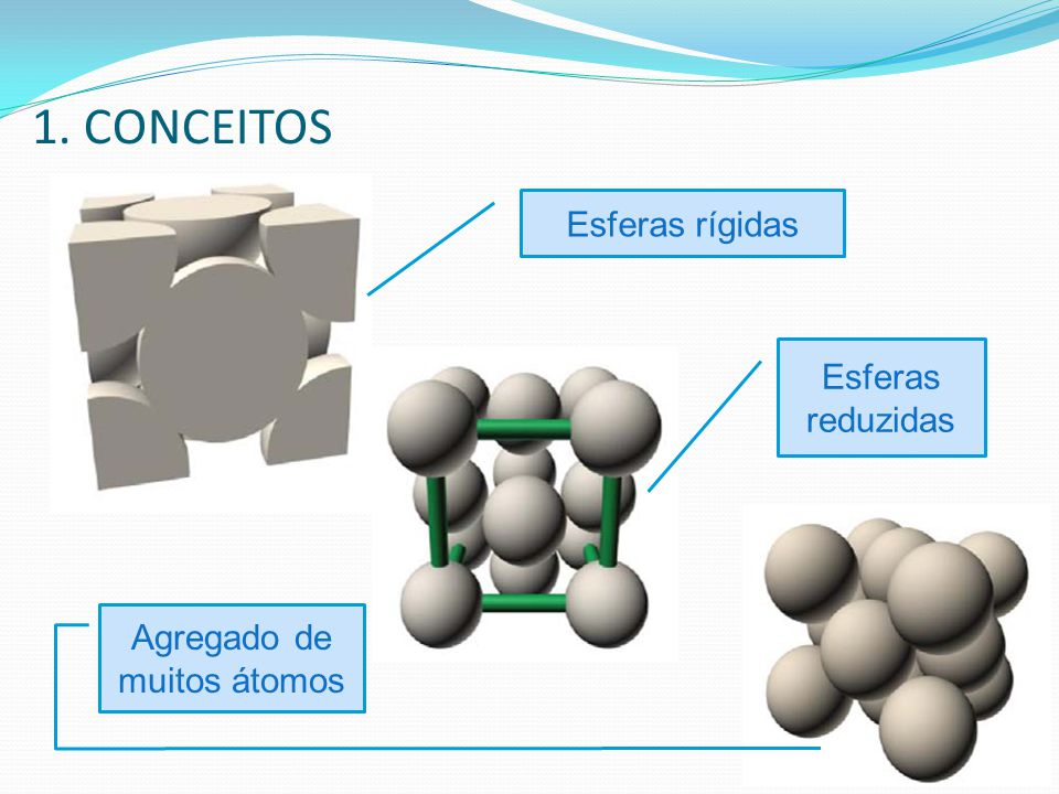 1. CONCEITOS Esferas rígidas Esferas reduzidas Agregado de muitos átomos