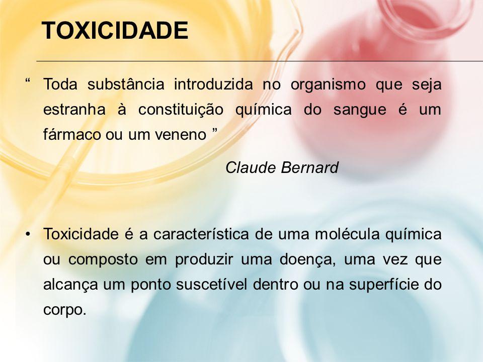 TOXICIDADE Toda substância introduzida no organismo que seja estranha à constituição química do sangue é um fármaco ou um veneno Claude Bernard Toxicidade é a característica de uma molécula química ou composto em produzir uma doença, uma vez que alcança um ponto suscetível dentro ou na superfície do corpo.