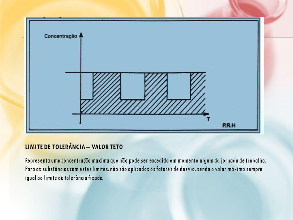 LIMITE DE TOLERÂNCIA – VALOR TETO Representa uma concentração máxima que não pode ser excedida em momento algum da jornada de trabalho. Para as substâ
