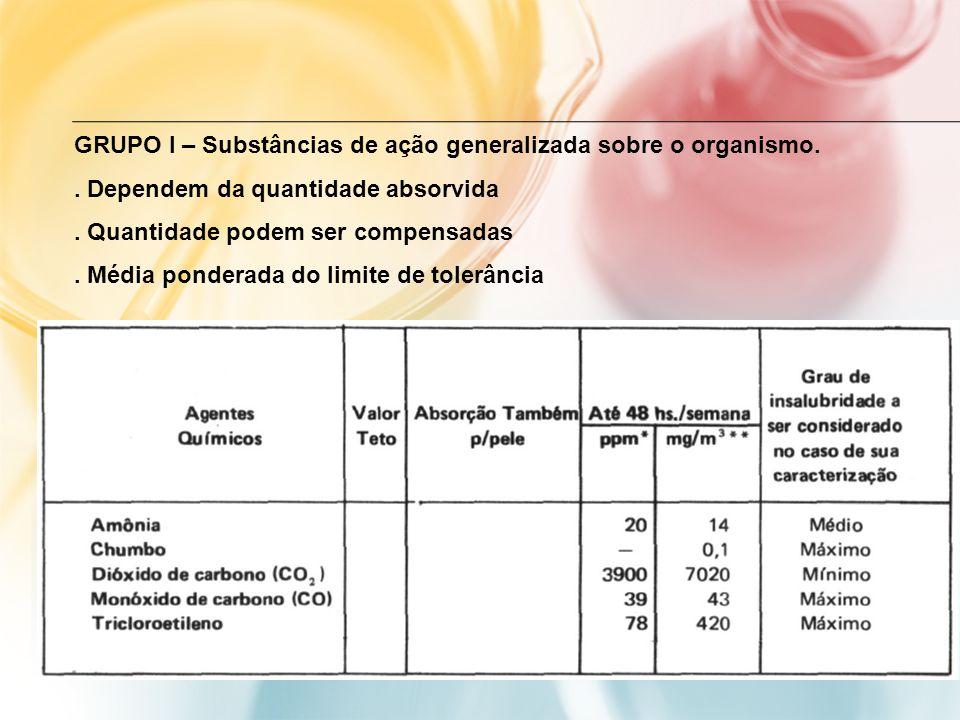 GRUPO I – Substâncias de ação generalizada sobre o organismo.. Dependem da quantidade absorvida. Quantidade podem ser compensadas. Média ponderada do