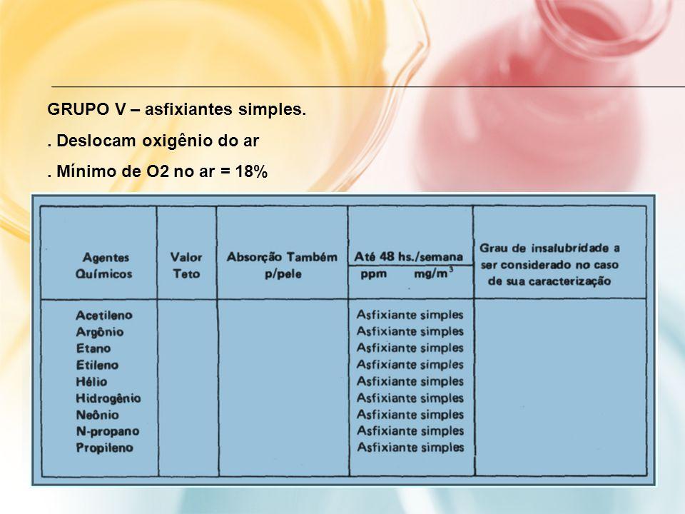 GRUPO V – asfixiantes simples.. Deslocam oxigênio do ar. Mínimo de O2 no ar = 18%