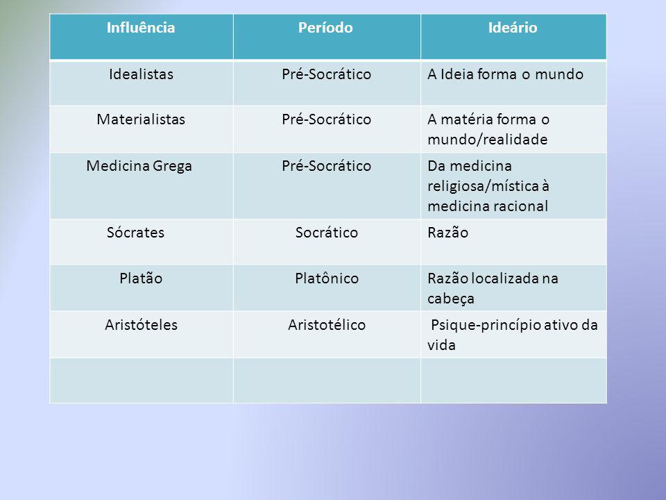 InfluênciaPeríodo Ideário IdealistasPré-SocráticoA Ideia forma o mundo MaterialistasPré-SocráticoA matéria forma o mundo/realidade Medicina Grega Pré-