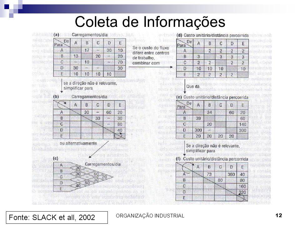 ORGANIZAÇÃO INDUSTRIAL12 Coleta de Informações Fonte: SLACK et all, 2002