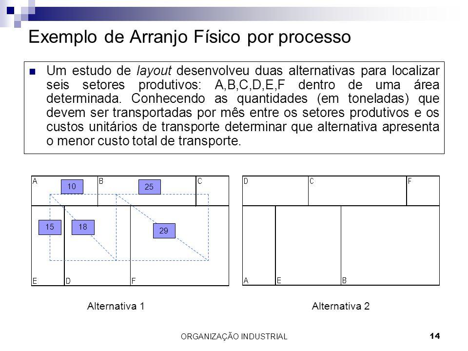 ORGANIZAÇÃO INDUSTRIAL14 Exemplo de Arranjo Físico por processo Um estudo de layout desenvolveu duas alternativas para localizar seis setores produtiv
