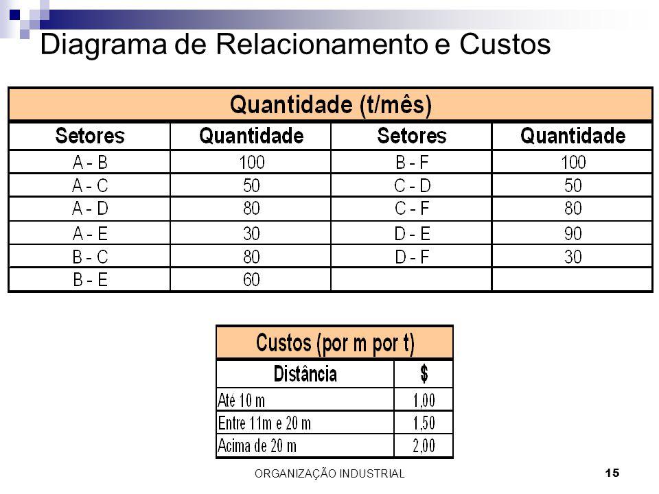 ORGANIZAÇÃO INDUSTRIAL15 Diagrama de Relacionamento e Custos