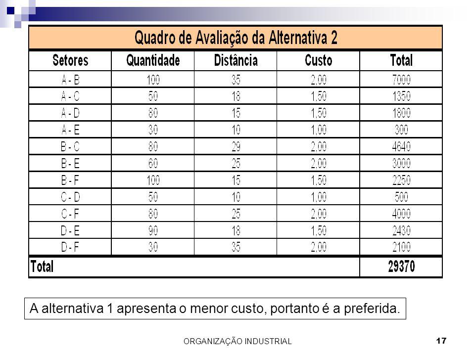 ORGANIZAÇÃO INDUSTRIAL17 A alternativa 1 apresenta o menor custo, portanto é a preferida.