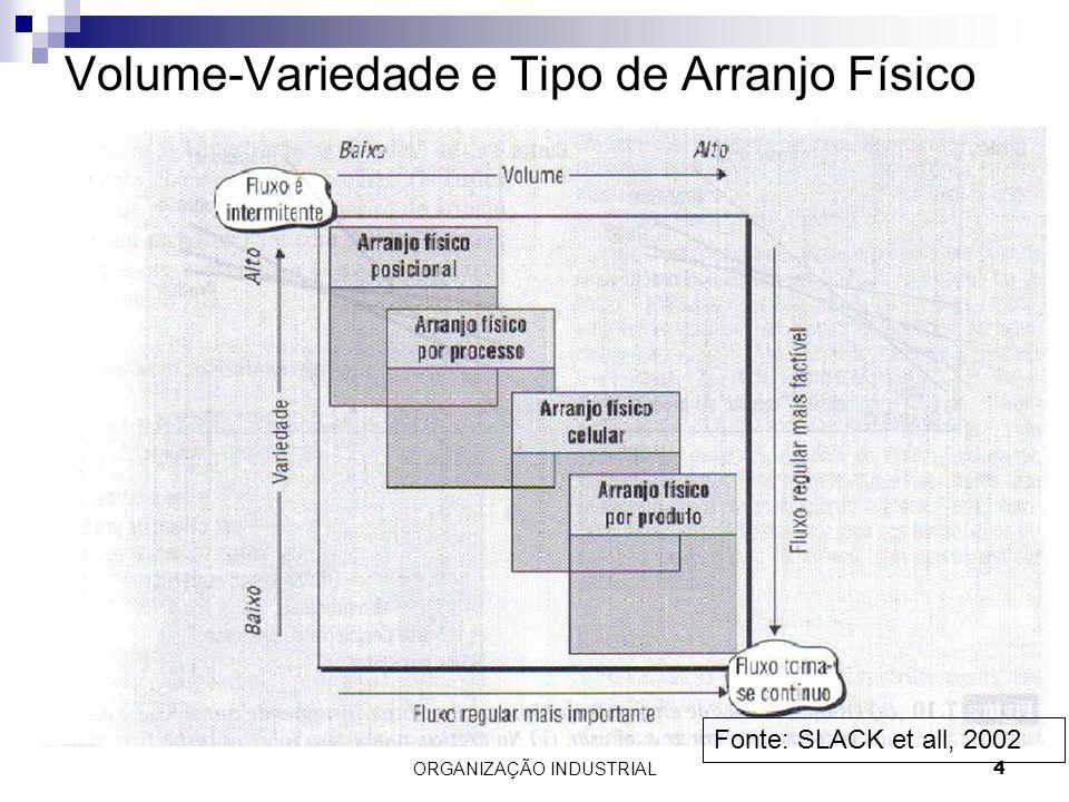 ORGANIZAÇÃO INDUSTRIAL4 Volume-Variedade e Tipo de Arranjo Físico Fonte: SLACK et all, 2002