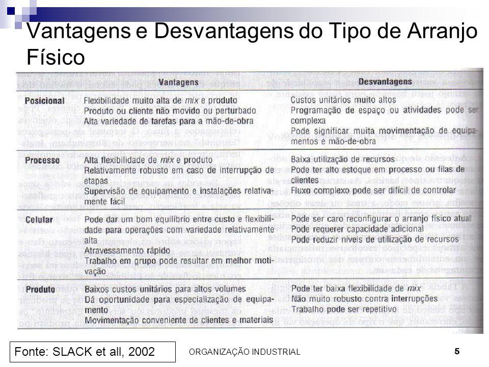 ORGANIZAÇÃO INDUSTRIAL5 Vantagens e Desvantagens do Tipo de Arranjo Físico Fonte: SLACK et all, 2002