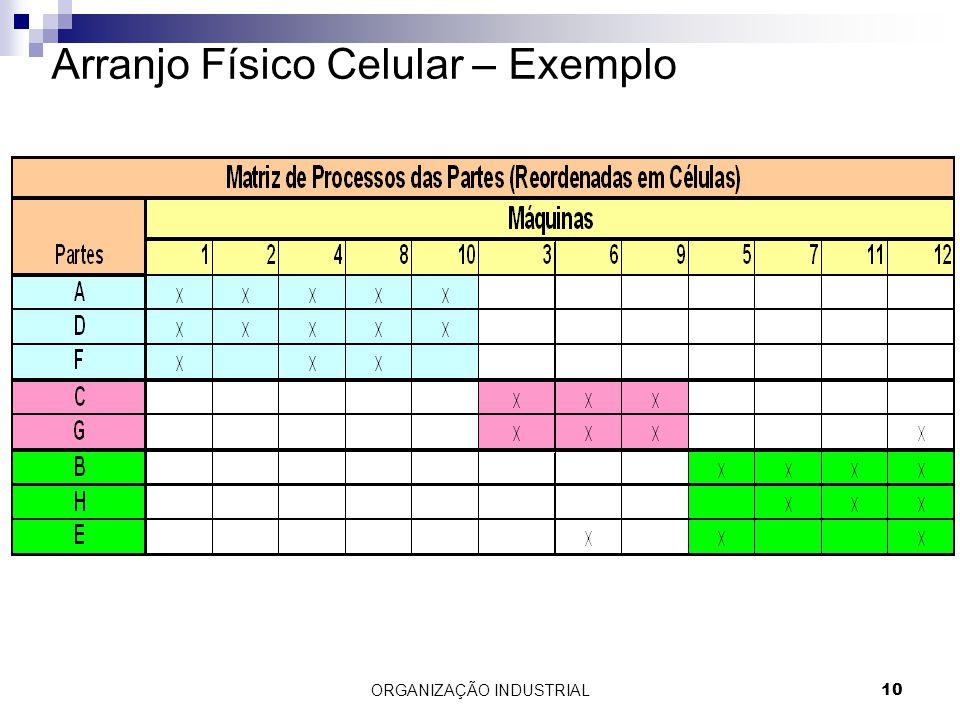 ORGANIZAÇÃO INDUSTRIAL10 Arranjo Físico Celular – Exemplo