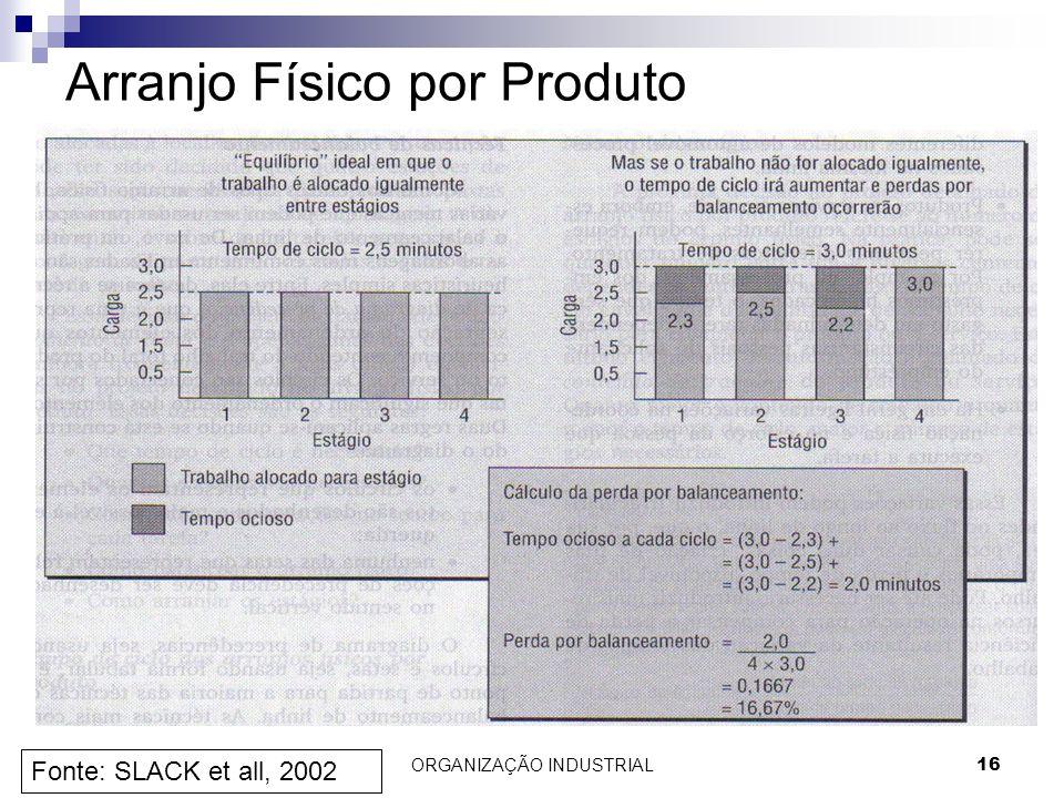 16 Arranjo Físico por Produto Fonte: SLACK et all, 2002 ORGANIZAÇÃO INDUSTRIAL